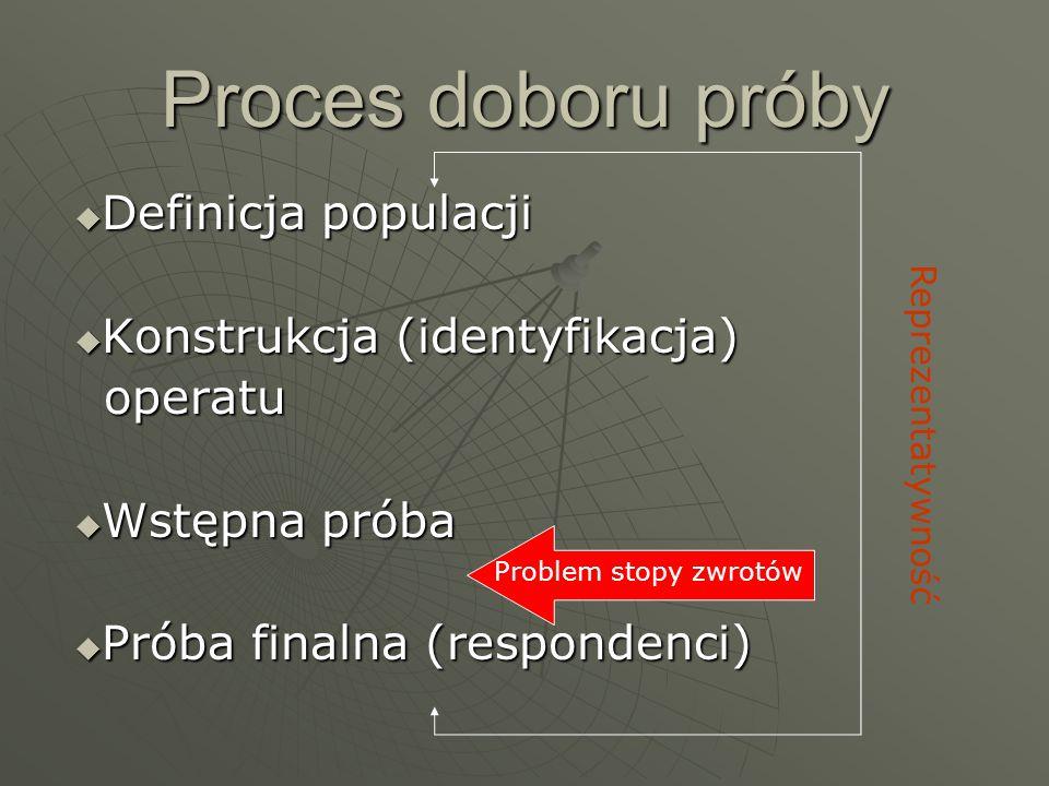 Proces doboru próby  Definicja populacji  Konstrukcja (identyfikacja) operatu operatu  Wstępna próba  Próba finalna (respondenci) Reprezentatywność Problem stopy zwrotów