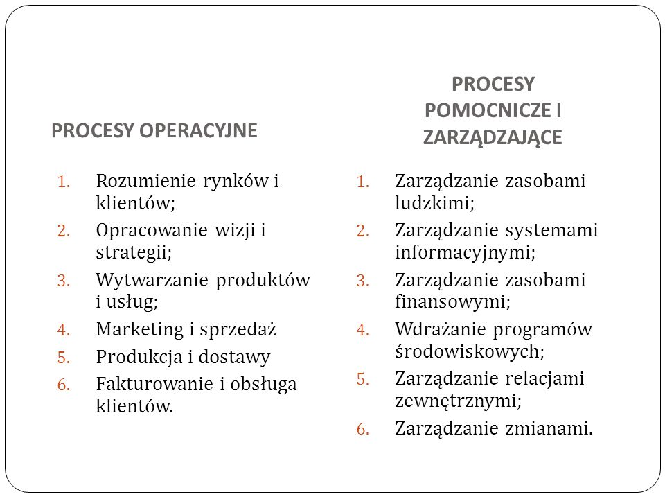 PROCESY OPERACYJNE 1. Rozumienie rynków i klientów; 2. Opracowanie wizji i strategii; 3. Wytwarzanie produktów i usług; 4. Marketing i sprzedaż 5. Pro