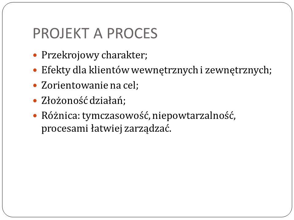PROJEKT A PROCES Przekrojowy charakter; Efekty dla klientów wewnętrznych i zewnętrznych; Zorientowanie na cel; Złożoność działań; Różnica: tymczasowoś