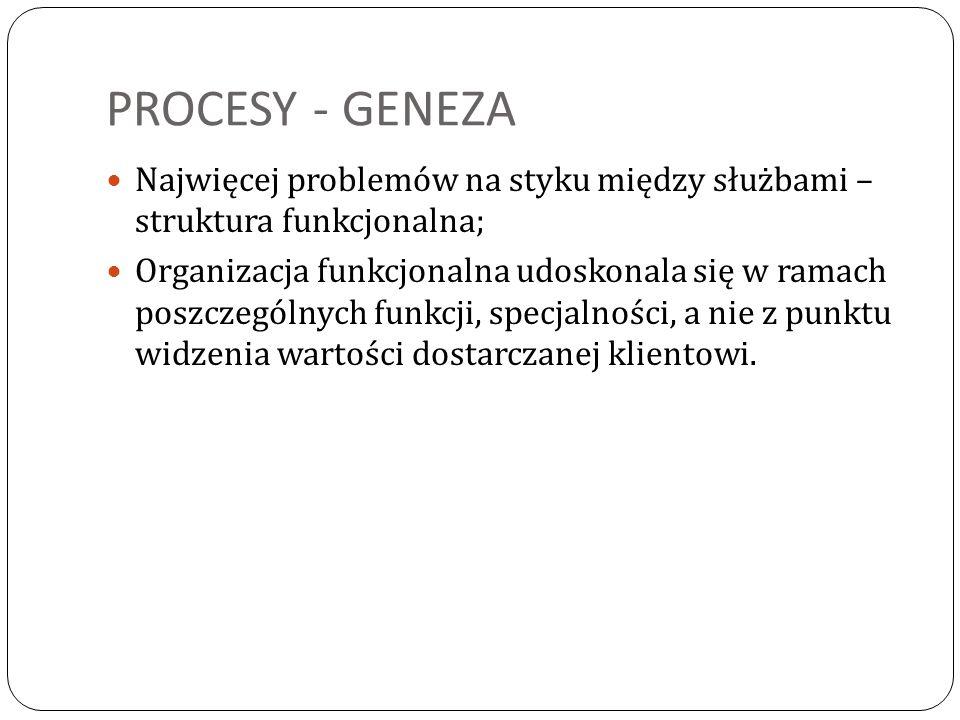 PROCESY - GENEZA Najwięcej problemów na styku między służbami – struktura funkcjonalna; Organizacja funkcjonalna udoskonala się w ramach poszczególnyc