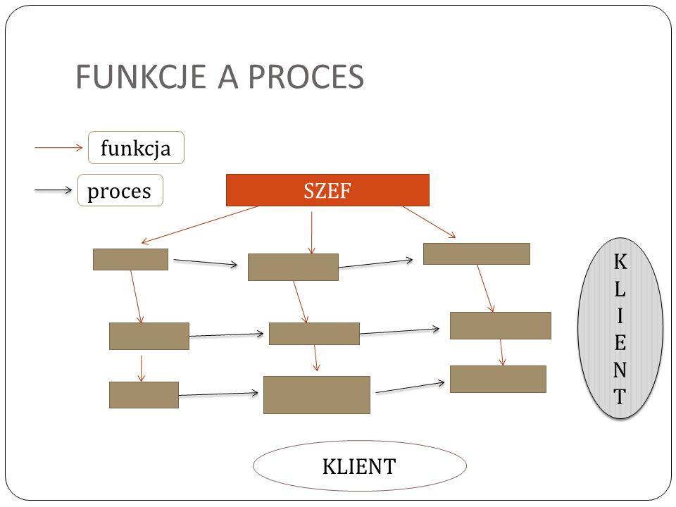 FUNKCJE A PROCES SZEF KLIENTKLIENT KLIENTKLIENT KLIENT funkcja proces