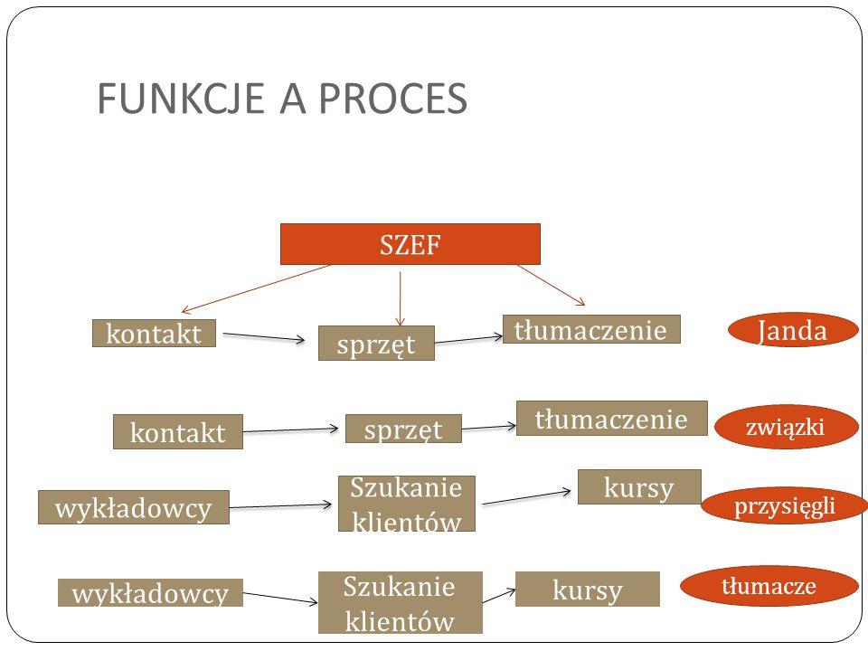 FUNKCJE A PROCES SZEF hotel przejazd program schronisko przewodnicy sprzęt kwatery animatorzy catering Kenia wspinaczka młodzież