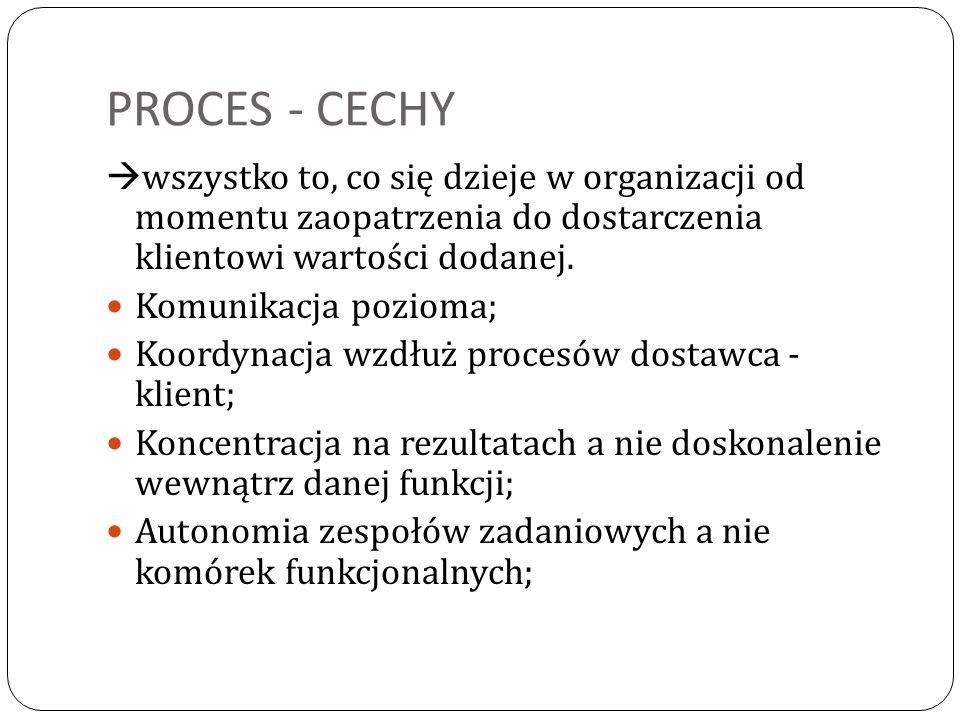 PROCES – CECHY c.d.