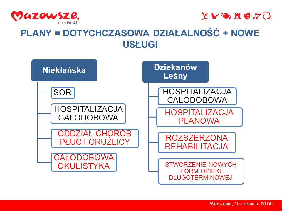 Warszawa, 10 czerwca 2014 r. PLANY = DOTYCHCZASOWA DZIAŁALNOŚĆ + NOWE USŁUGI Niekłańska SOR HOSPITALIZACJA CAŁODOBOWA ODDZIAŁ CHORÓB PŁUC I GRUŹLICY C