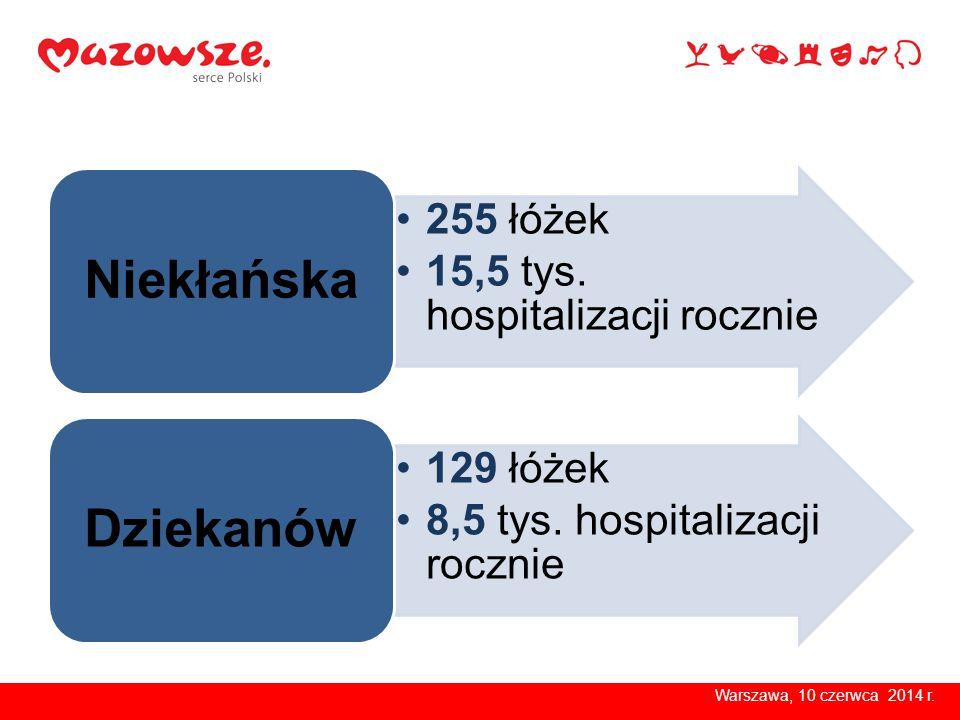 255 łóżek 15,5 tys. hospitalizacji rocznie Niekłańska 129 łóżek 8,5 tys. hospitalizacji rocznie Dziekanów Warszawa, 10 czerwca 2014 r.