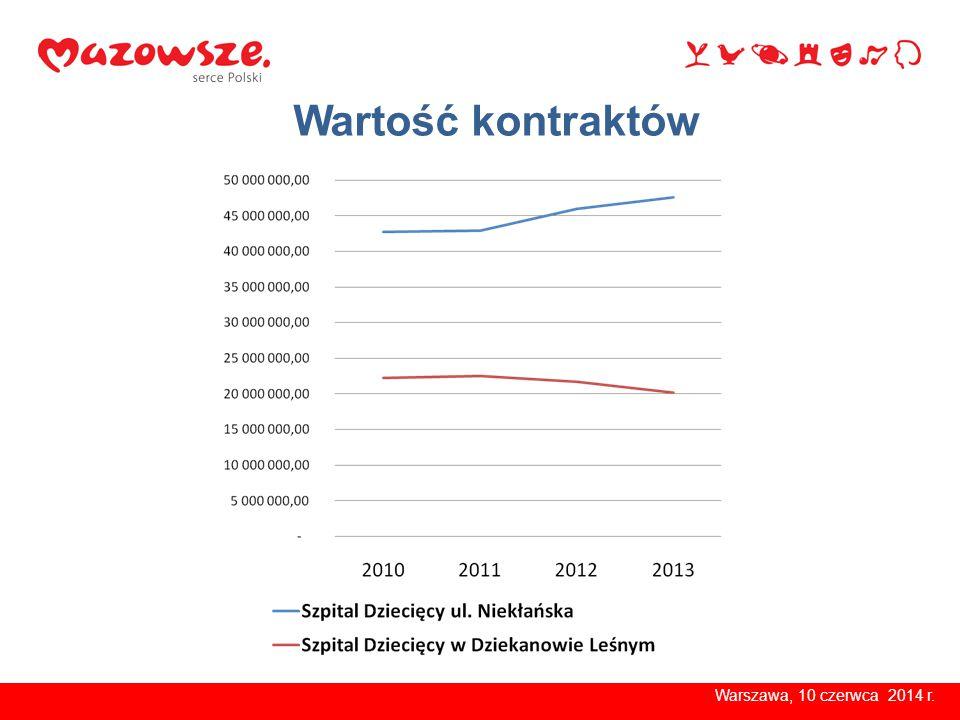 Wartość kontraktów Warszawa, 10 czerwca 2014 r.