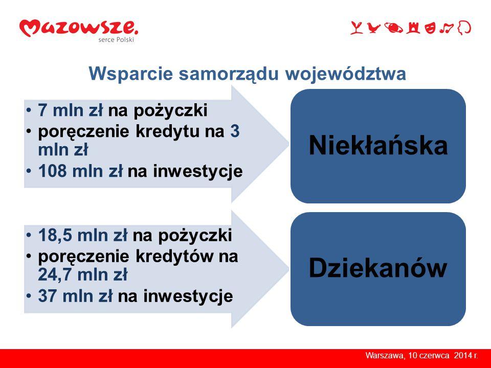 Wsparcie samorządu województwa Warszawa, 10 czerwca 2014 r. 7 mln zł na pożyczki poręczenie kredytu na 3 mln zł 108 mln zł na inwestycje Niekłańska 18