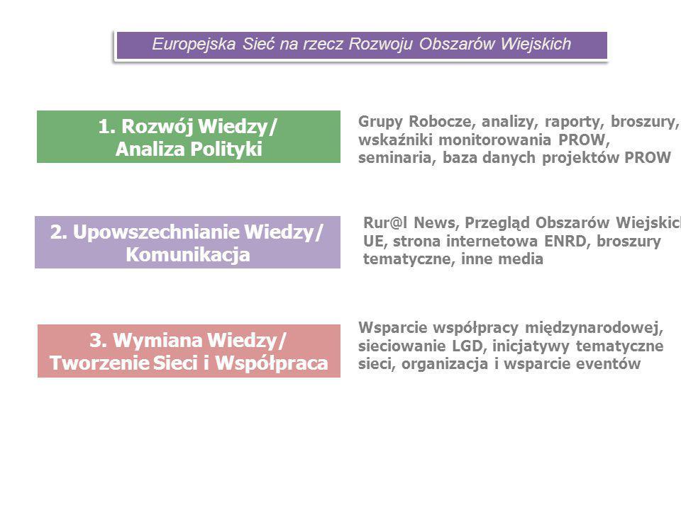 1. Rozwój Wiedzy/ Analiza Polityki 2. Upowszechnianie Wiedzy/ Komunikacja 3.