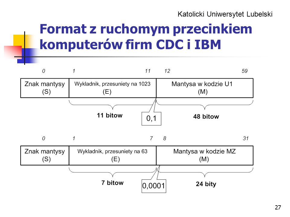 Katolicki Uniwersytet Lubelski 27 Format z ruchomym przecinkiem komputerów firm CDC i IBM