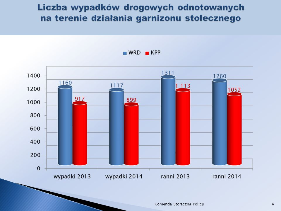 Narodowy Program Bezpieczeństwa Ruchu Drogowego na lata 2013-2020 Rekomendacje dla Województwa Mazowieckiego