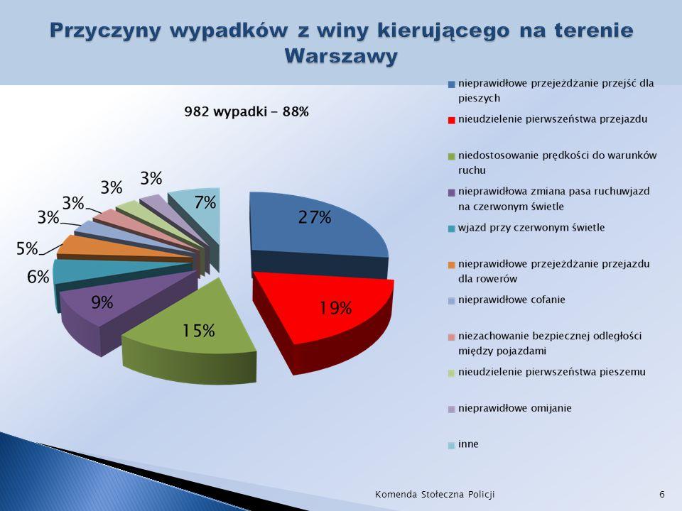 rok 2010 rok 2020 ofiary śmiertelne 235 zmniejszenie o 50% 118 ofiary ciężko ranni 429 zmniejszenie o 40 % 257 Komenda Stołeczna Policji17