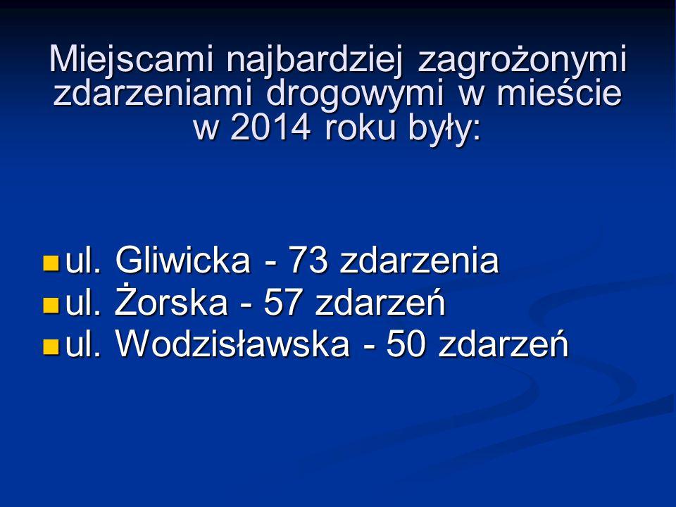 Miejscami najbardziej zagrożonymi zdarzeniami drogowymi w mieście w 2014 roku były: ul. Gliwicka - 73 zdarzenia ul. Gliwicka - 73 zdarzenia ul. Żorska