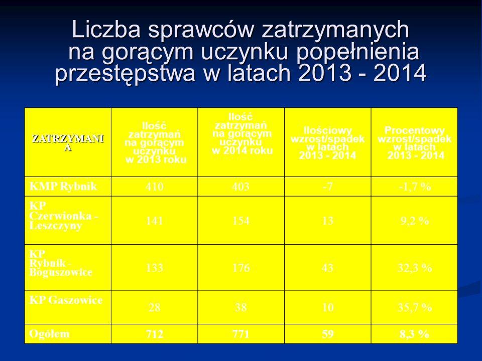 Liczba sprawców zatrzymanych na gorącym uczynku popełnienia przestępstwa w latach 2013 - 2014 ZATRZYMANI A Ilość zatrzymań na gorącym uczynku w 2013 r