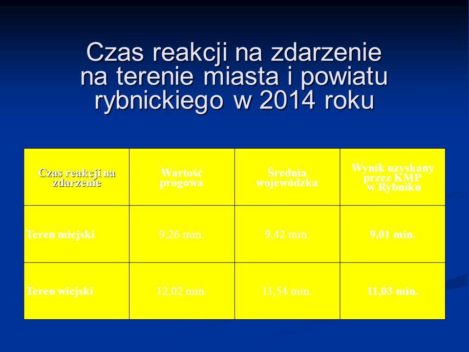 Czas reakcji na zdarzenie na terenie miasta i powiatu rybnickiego w 2014 roku Czas reakcji na zdarzenie Wartość progowa Średnia wojewódzka Wynik uzysk
