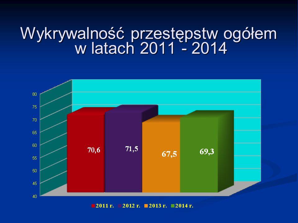 Wykrywalność przestępstw ogółem w latach 2011 - 2014