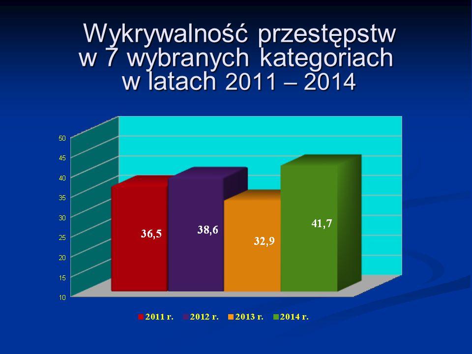 Wykrywalność przestępstw w 7 wybranych kategoriach w latach 2011 – 2014 Wykrywalność przestępstw w 7 wybranych kategoriach w latach 2011 – 2014