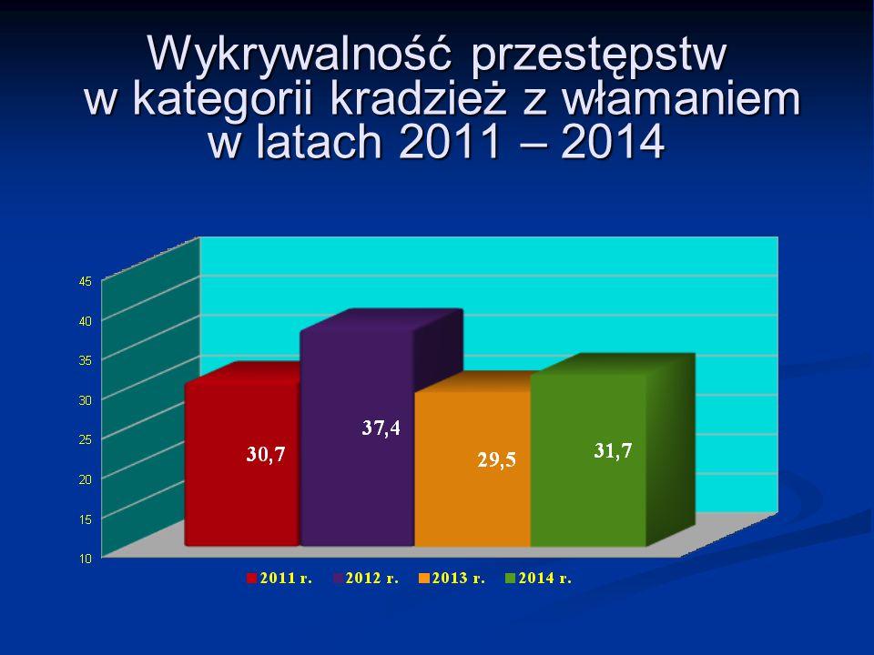 Wykrywalność przestępstw w kategorii kradzież z włamaniem w latach 2011 – 2014