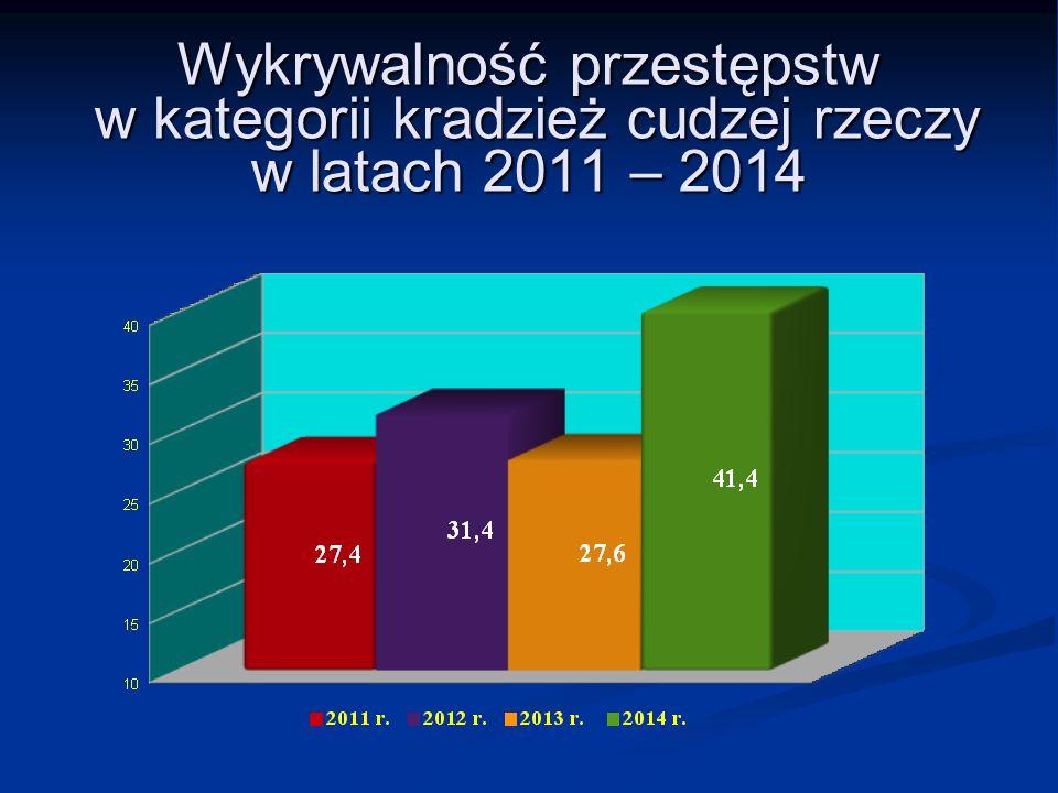 Wykrywalność przestępstw w kategorii kradzież cudzej rzeczy w latach 2011 – 2014