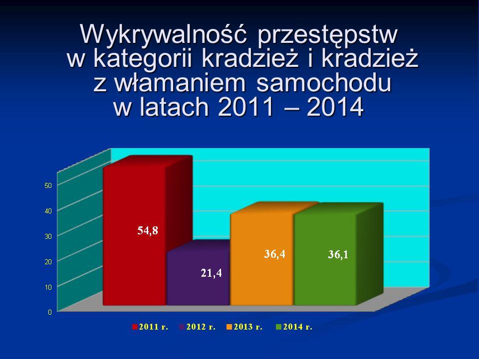 Wykrywalność przestępstw w kategorii kradzież i kradzież z włamaniem samochodu w latach 2011 – 2014