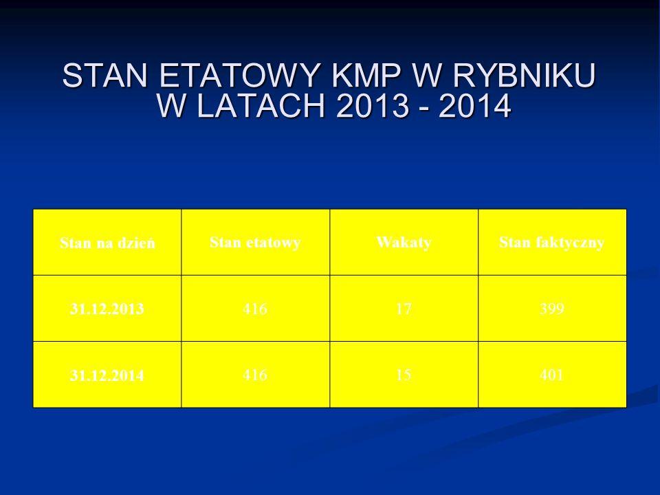 STAN ETATOWY KMP W RYBNIKU W LATACH 2013 - 2014 Stan na dzień Stan etatowyWakatyStan faktyczny 31.12.2013 41617399 31.12.201441615401