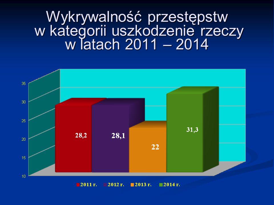 Wykrywalność przestępstw w kategorii uszkodzenie rzeczy w latach 2011 – 2014