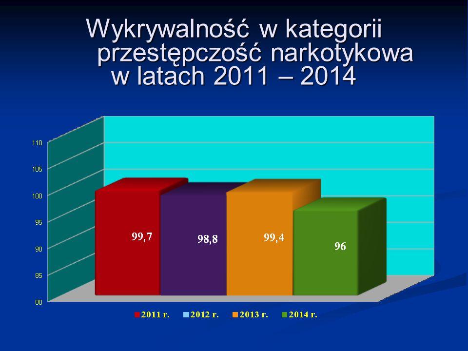 Wykrywalność w kategorii przestępczość narkotykowa w latach 2011 – 2014