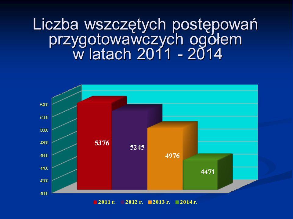Liczba wszczętych postępowań przygotowawczych ogółem w latach 2011 - 2014