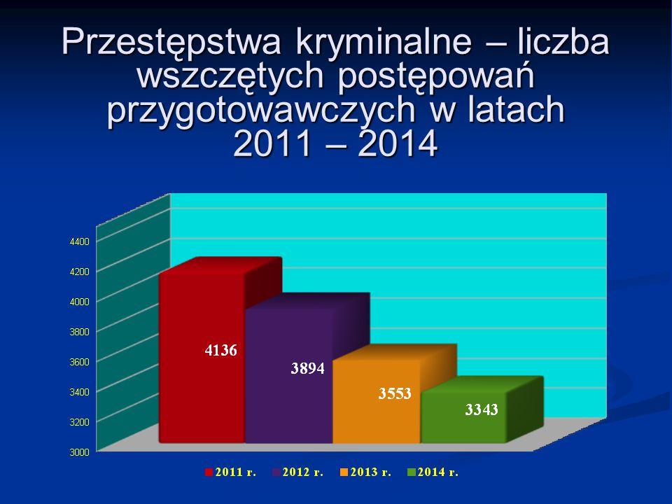 Przestępstwa kryminalne – liczba wszczętych postępowań przygotowawczych w latach 2011 – 2014