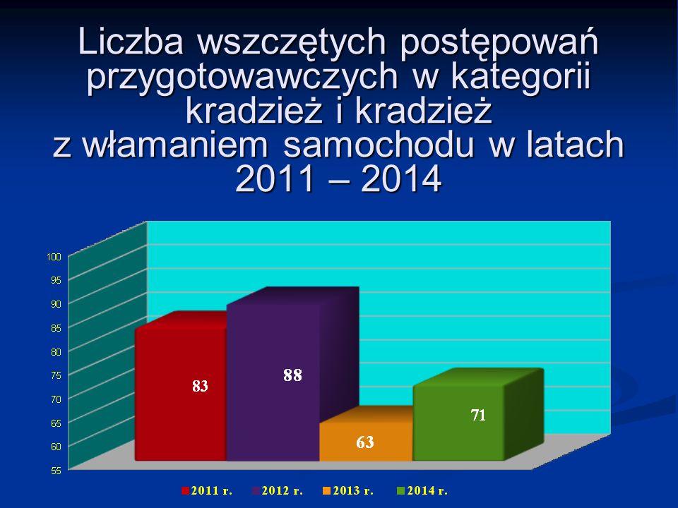 Liczba wszczętych postępowań przygotowawczych w kategorii kradzież i kradzież z włamaniem samochodu w latach 2011 – 2014