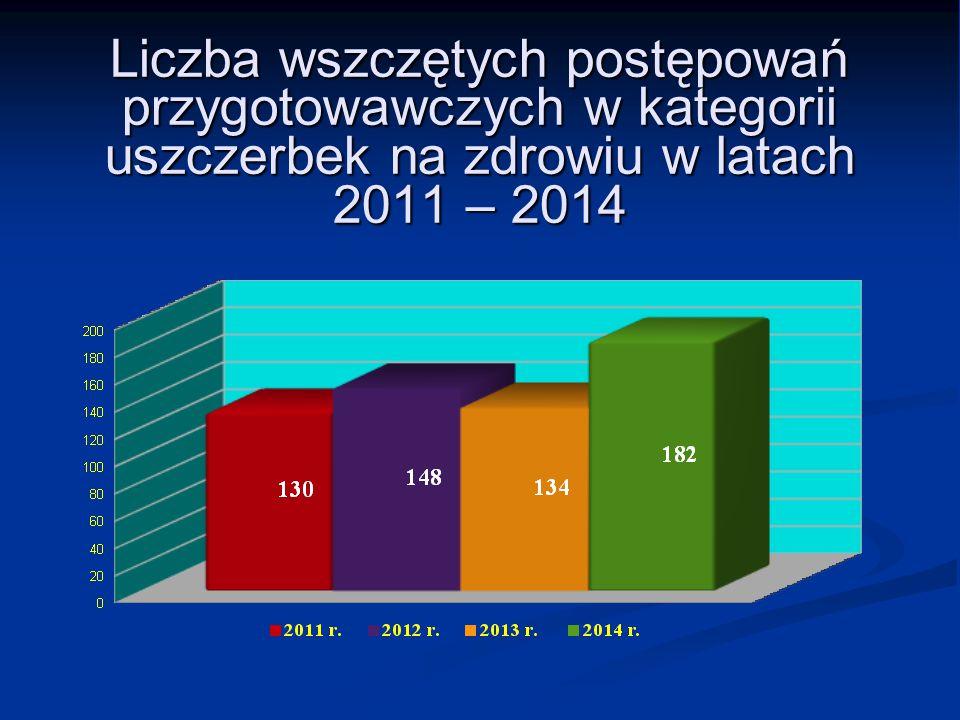 Liczba wszczętych postępowań przygotowawczych w kategorii uszczerbek na zdrowiu w latach 2011 – 2014