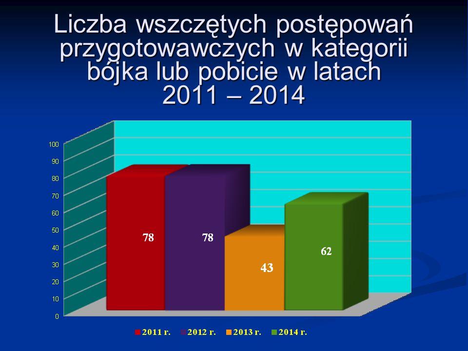 Liczba wszczętych postępowań przygotowawczych w kategorii bójka lub pobicie w latach 2011 – 2014