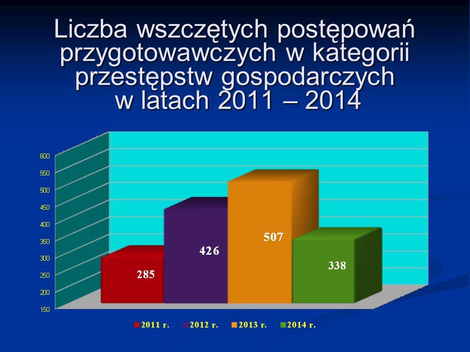 Liczba wszczętych postępowań przygotowawczych w kategorii przestępstw gospodarczych w latach 2011 – 2014