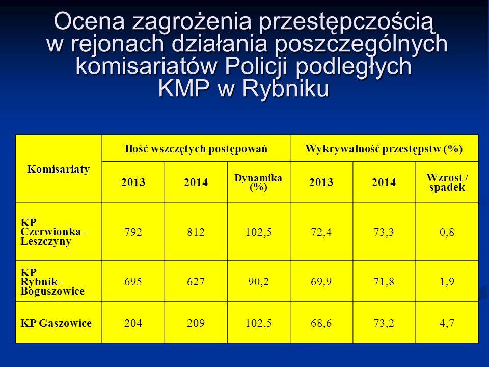 Ocena zagrożenia przestępczością w rejonach działania poszczególnych komisariatów Policji podległych KMP w Rybniku Komisariaty Ilość wszczętych postęp