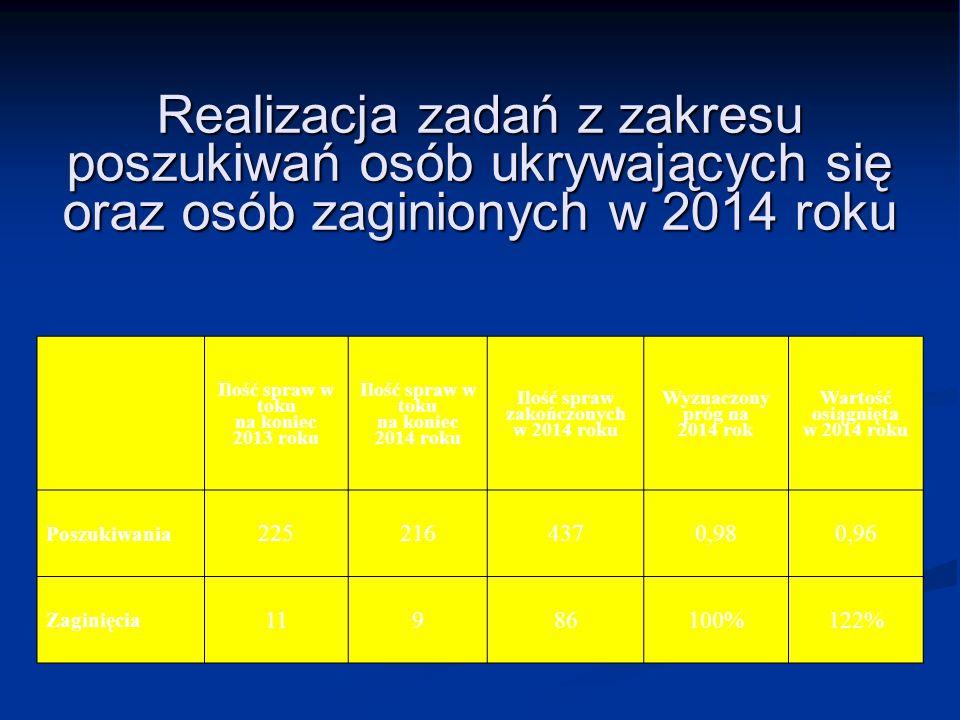 Realizacja zadań z zakresu poszukiwań osób ukrywających się oraz osób zaginionych w 2014 roku Ilość spraw w toku na koniec 2013 roku Ilość spraw w tok