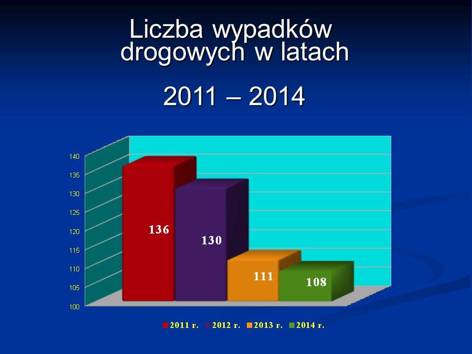 Liczba wypadków drogowych w latach drogowych w latach 2011 – 2014 2011 – 2014