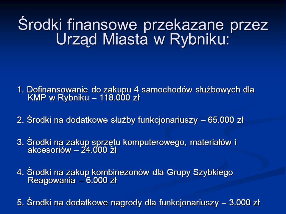 Środki finansowe przekazane przez Urząd Miasta w Rybniku: 1. Dofinansowanie do zakupu 4 samochodów służbowych dla KMP w Rybniku – 118.000 zł 2. Środki