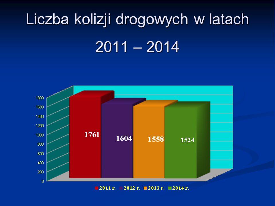 Liczba kolizji drogowych w latach 2011 – 2014