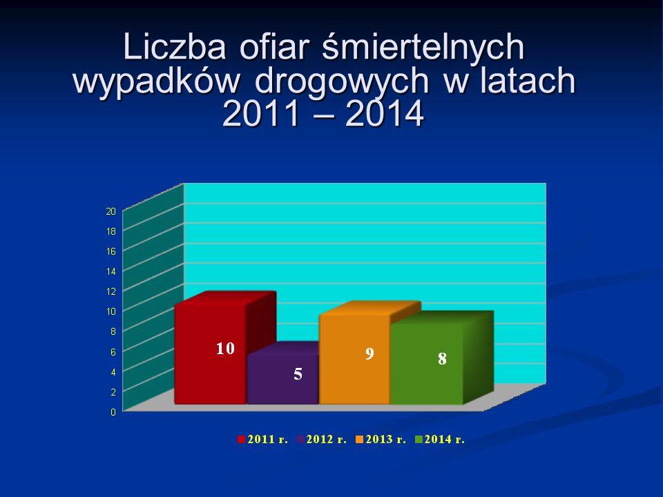 Liczba ofiar śmiertelnych wypadków drogowych w latach 2011 – 2014