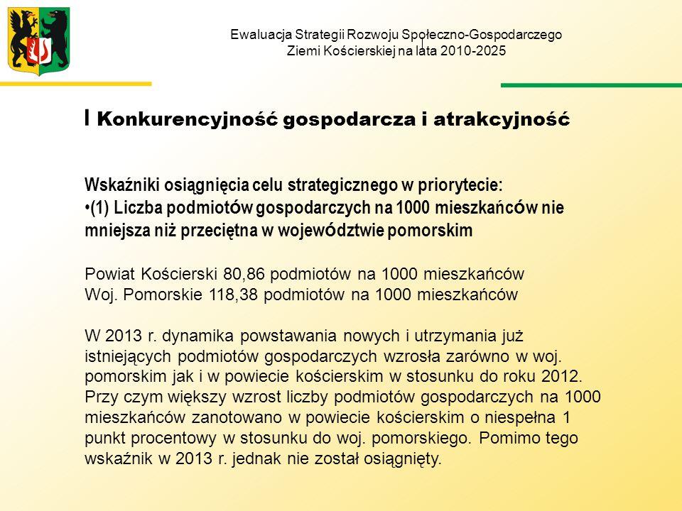 Ewaluacja Strategii Rozwoju Społeczno-Gospodarczego Ziemi Kościerskiej na lata 2010-2025 I Konkurencyjność gospodarcza i atrakcyjność Wskaźniki osiągnięcia celu strategicznego w priorytecie: (1) Liczba podmiot ó w gospodarczych na 1000 mieszkańc ó w nie mniejsza niż przeciętna w wojew ó dztwie pomorskim Powiat Kościerski 80,86 podmiotów na 1000 mieszkańców Woj.