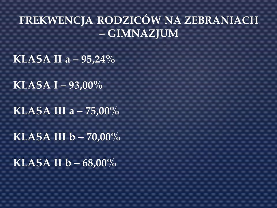 FREKWENCJA RODZICÓW NA ZEBRANIACH – GIMNAZJUM KLASA II a – 95,24% KLASA I – 93,00% KLASA III a – 75,00% KLASA III b – 70,00% KLASA II b – 68,00%