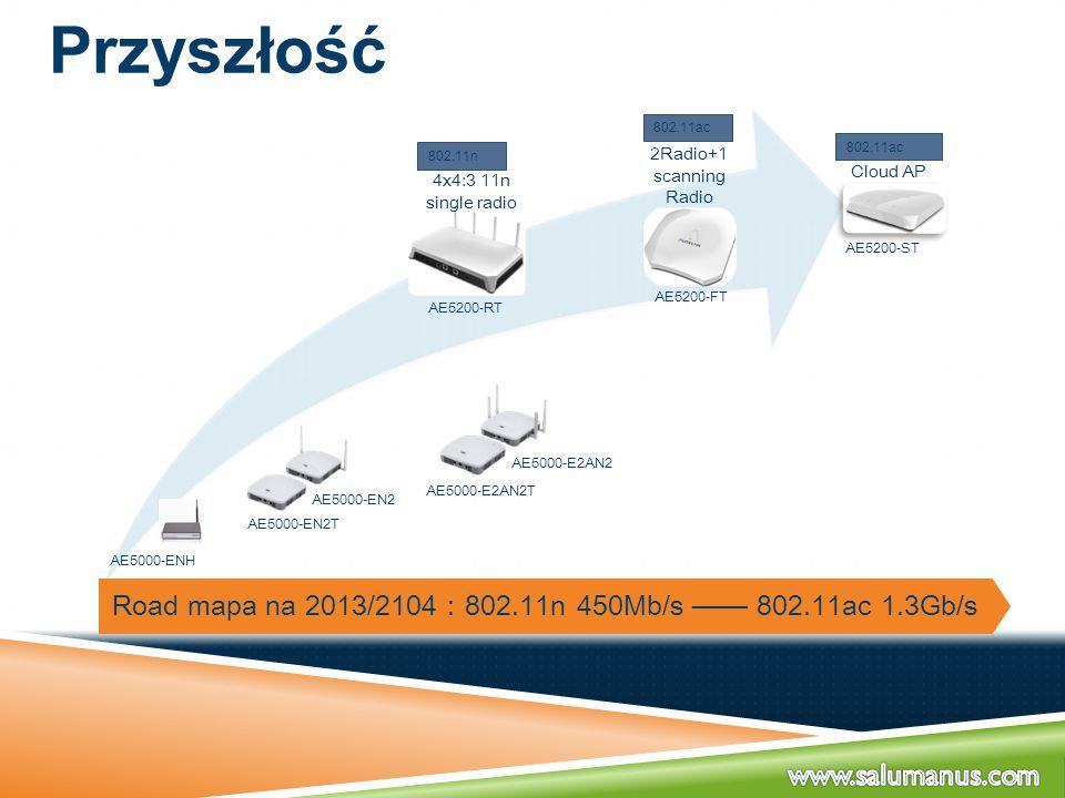 Przyszłość Road mapa na 2013/2104 : 802.11n 450Mb/s —— 802.11ac 1.3Gb/s AE5000-ENH AE5000-EN2T AE5000-EN2 AE5000-E2AN2 AE5000-E2AN2T AE5200-ST AE5200-