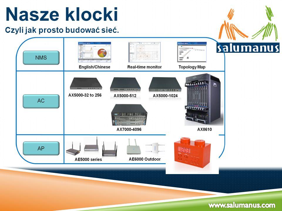 Nasze klocki Czyli centralne powiązanie Ogromna elastyczność kontrolerów: Do 512 AP Do 1024 AP