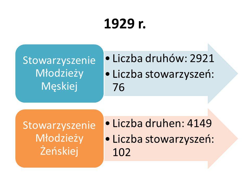 1929 r. Liczba druhów: 2921 Liczba stowarzyszeń: 76 Stowarzyszenie Młodzieży Męskiej Liczba druhen: 4149 Liczba stowarzyszeń: 102 Stowarzyszenie Młodz