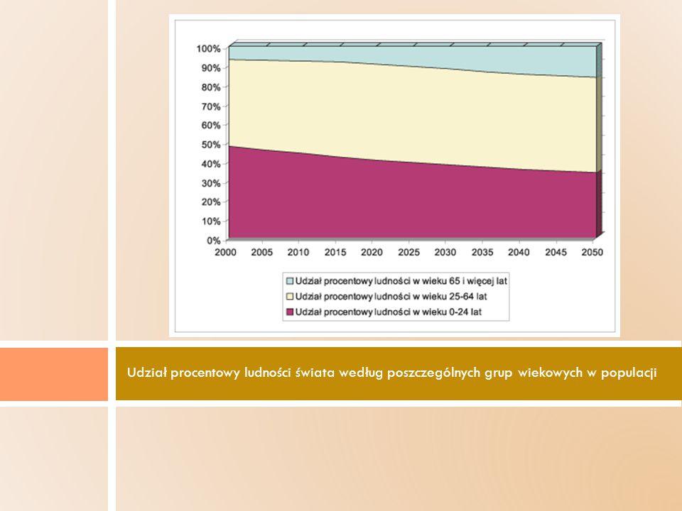 Udział procentowy ludności świata według poszczególnych grup wiekowych w populacji