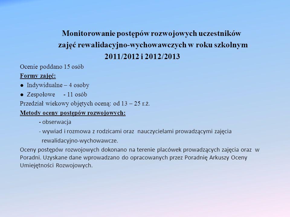 Monitorowanie postępów rozwojowych uczestników zajęć rewalidacyjno-wychowawczych w roku szkolnym 2011/2012 i 2012/2013 Ocenie poddano 15 osób Formy za