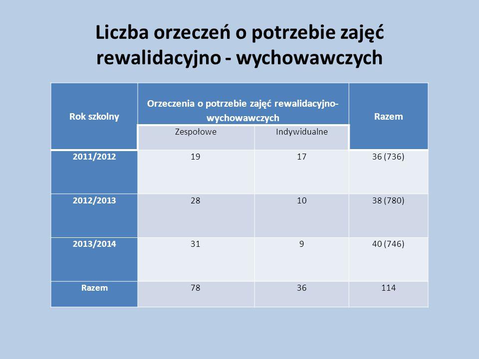 Liczba orzeczeń o potrzebie zajęć rewalidacyjno - wychowawczych Rok szkolny Orzeczenia o potrzebie zajęć rewalidacyjno- wychowawczych Razem ZespołoweIndywidualne 2011/2012 191736 (736) 2012/2013 281038 (780) 2013/2014 31940 (746) Razem 7836114
