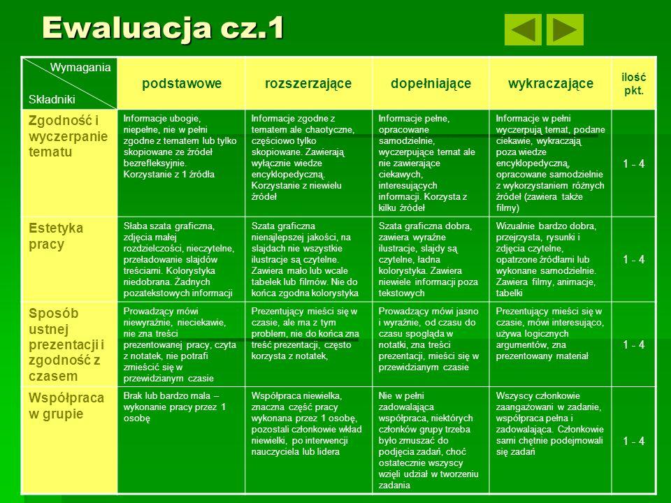Ewaluacja cz.1 Wymagania Składniki podstawowerozszerzającedopełniającewykraczające ilość pkt.