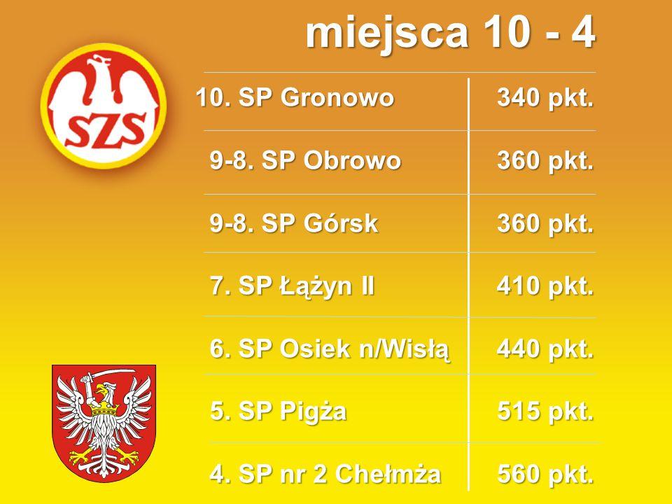 10. SP Gronowo 9-8. SP Obrowo 9-8. SP Obrowo 9-8. SP Górsk 9-8. SP Górsk 7. SP Łążyn II 7. SP Łążyn II 6. SP Osiek n/Wisłą 6. SP Osiek n/Wisłą 5. SP P