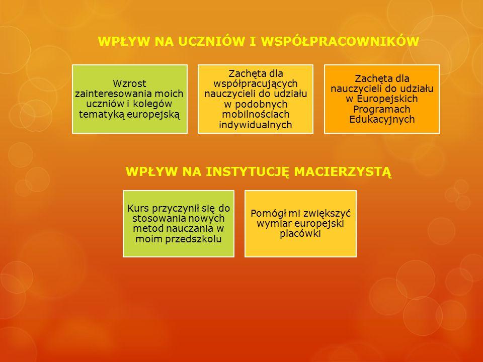Wzrost zainteresowania moich uczniów i kolegów tematyką europejską Zachęta dla współpracujących nauczycieli do udziału w podobnych mobilnościach indywidualnych Zachęta dla nauczycieli do udziału w Europejskich Programach Edukacyjnych WPŁYW NA UCZNIÓW I WSPÓŁPRACOWNIKÓW WPŁYW NA INSTYTUCJĘ MACIERZYSTĄ Kurs przyczynił się do stosowania nowych metod nauczania w moim przedszkolu Pomógł mi zwiększyć wymiar europejski placówki