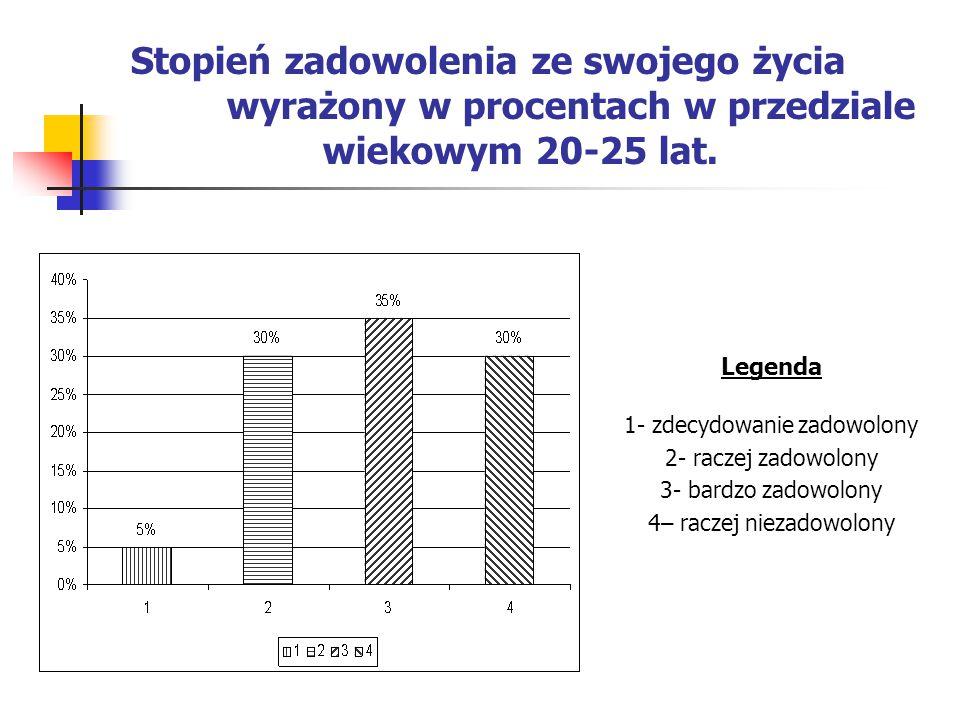 Stopień zadowolenia ze swojego życia wyrażony w procentach w przedziale wiekowym 20-25 lat. Legenda 1- zdecydowanie zadowolony 2- raczej zadowolony 3-